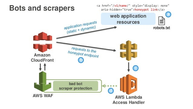 AWS re:Invent 2016: Workshop: Secure Your Web Application