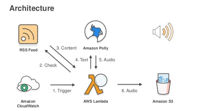 AWS re:Invent 2016: NEW LAUNCH! Workshop: Hands on with