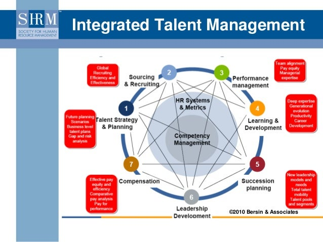 integrated business strategy paper This white paper outlines the key principles of strategic facility planning and   work of the organization integrating the principals of business administration,.