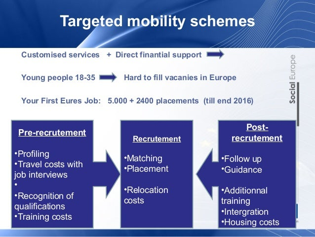 Targeted mobility schemes  Customised services + Direct finantial support  Young people 18-35 Hard to fill vacanies in Eur...
