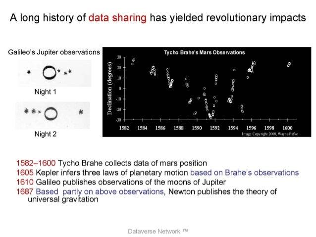 APLIC 2014 - Dataverse Project Slide 3