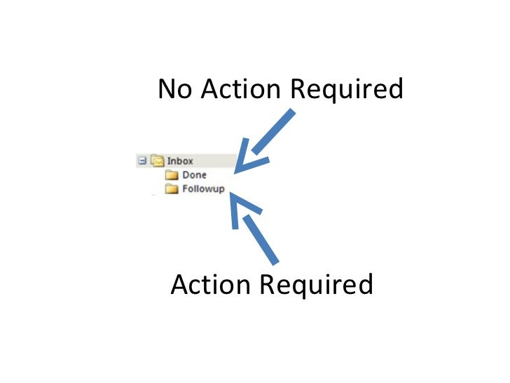 No Action Required Action Required
