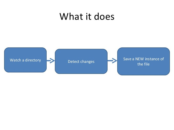 What it does Watch a directory Detect changes Save a NEW instance of the file