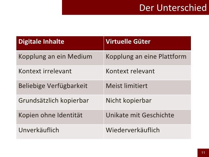 Der Unterschied Digitale Inhalte Virtuelle Güter Kopplung an ein Medium Kopplung an eine Plattform Kontext irrelevant Kont...