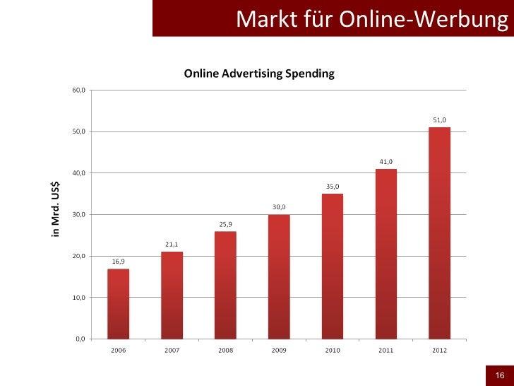 Markt für Online-Werbung