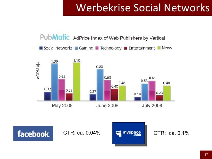 Werbekrise Social Networks CTR: ca. 0,04%  CTR:  ca. 0,1%