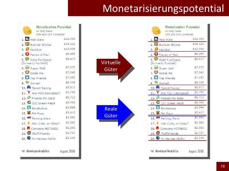 Monetarisierungspotential  Virtuelle Güter Reale Güter