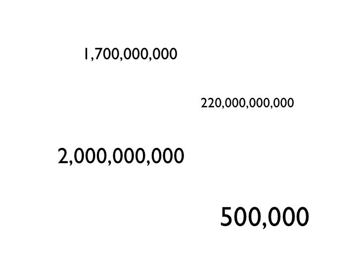 1,700,000,000                    220,000,000,000   2,000,000,000                       500,000