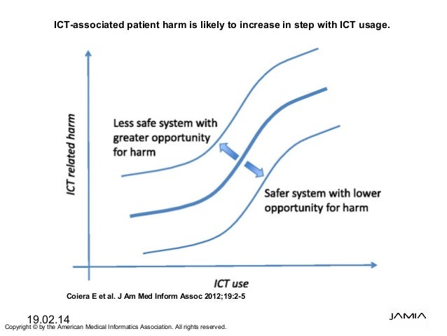 19.02.14 ICT-associated patient harm is likely to increase in step with ICT usage. Coiera E et al. J Am Med Inform Assoc 2...
