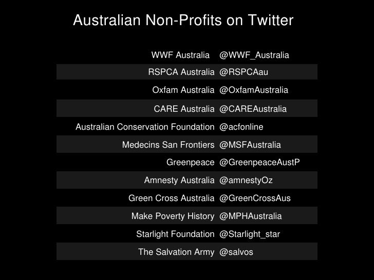 Charitwy - Australian Non-Profits and Twitter Slide 3