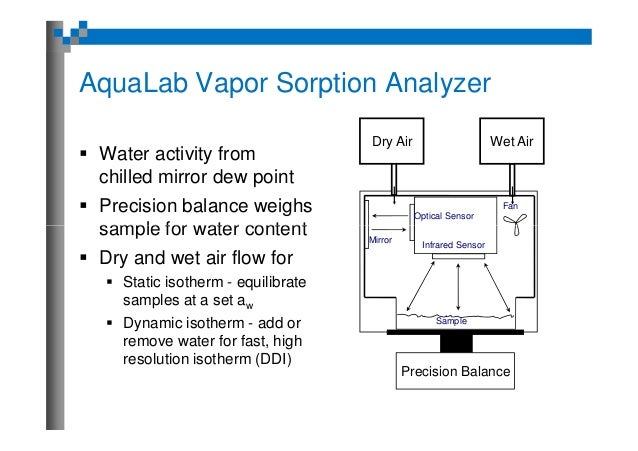 Applications For Water Activity And Sorption Isotherms In