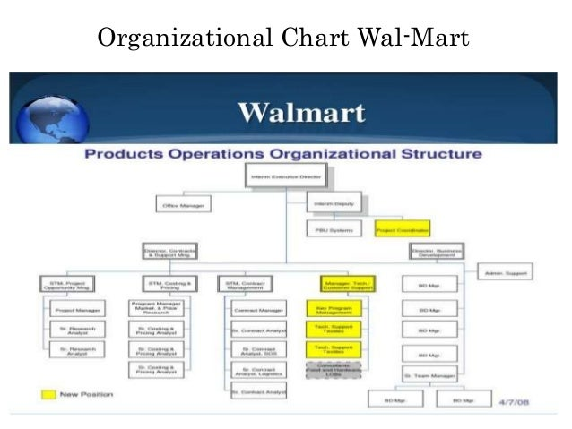 wal mart s organizational structure Wal-mart's logistical system is highly effective  p&g's organizational structure was too complicated and they relied on day by day selling based on.