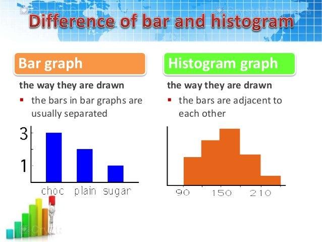 Bar charts vs histograms peopledavidjoel bar charts vs histograms ccuart Gallery