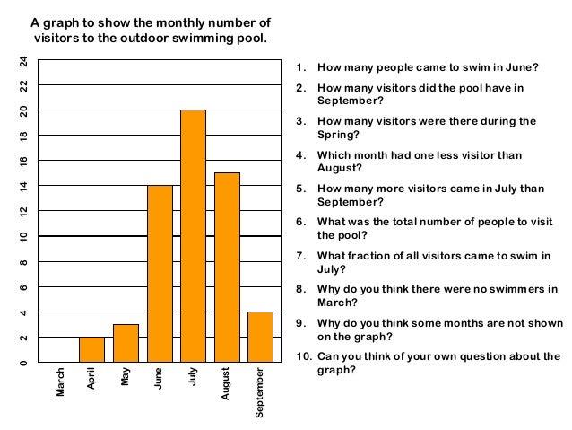 Bar chart questions