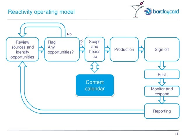 11 Reactivity operating model Review sources and identify opportunities Flag Any opportunities? No Yes Production Post Mon...