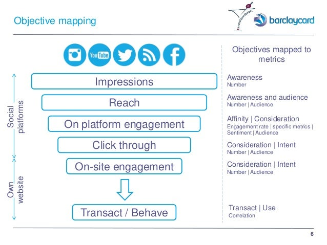 6 Objective mapping Impressions Reach On platform engagement Click through On-site engagement Transact / Behave Social pla...