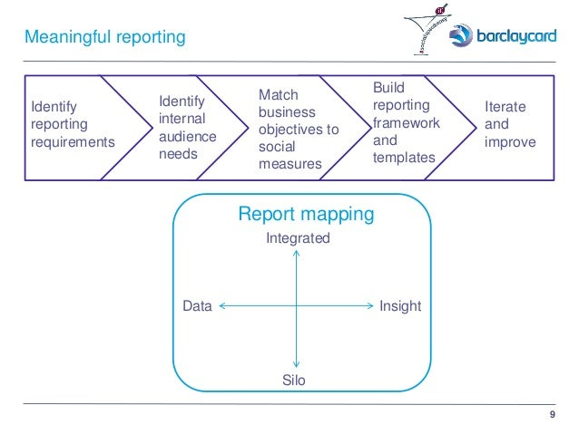 9 Meaningful reporting Identify internal audience needs Identify reporting requirements Match business objectives to socia...