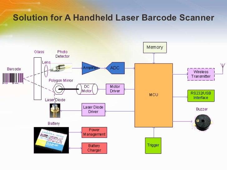 Handheld Laser Barcode Scanners