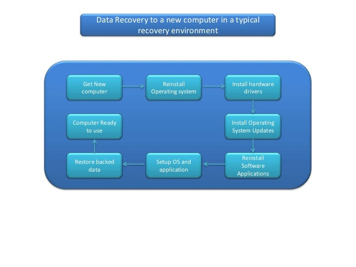 Data Recovery to a new computer in a typical                 recovery environment   Get New              Reinstall        ...