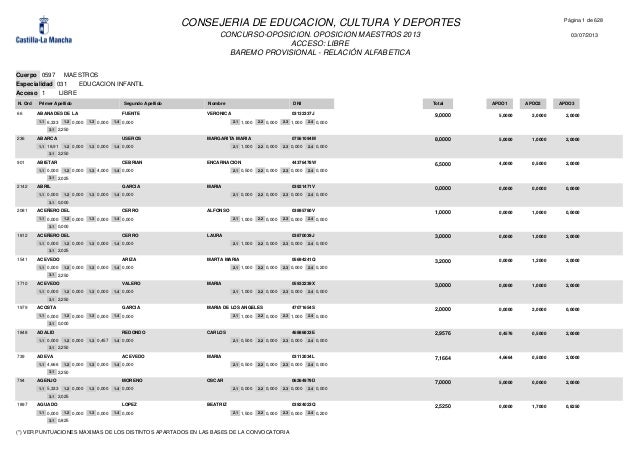 CONCURSO-OPOSICION. OPOSICION MAESTROS 2013 ACCESO: LIBRE BAREMO PROVISIONAL - RELACIÓN ALFABETICA Página 1 de 628 03/07/2...
