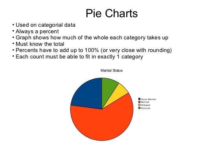 Pie Charts <ul><li>Used on categorial data </li></ul><ul><li>Always a percent </li></ul><ul><li>Graph shows how much of th...