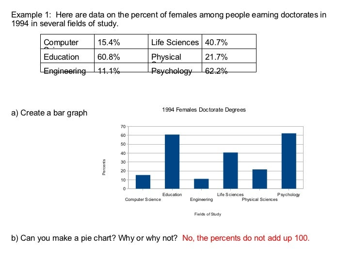 Example 1:  Here are data on the percent of females among people earning doctorates in 1994 in several fields of study. a)...