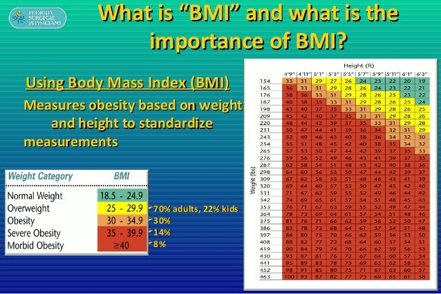 Update on Obesity Management & Surgical Options