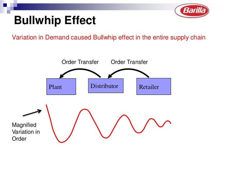 barilla case Case analysis 3 barilla spa mgt 371 section 2 – team 6 what is the impact of fluctuating demand on operations because of the way barilla's manufacturing process works, demand fluctuations have a significant impact on the company's operations.