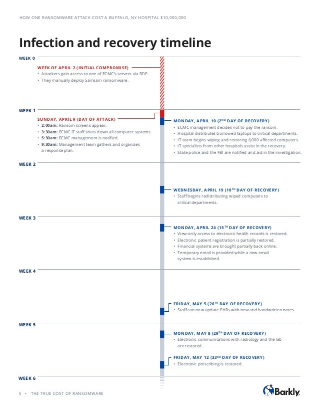 Infection & Recovery Timelines from Barkly's eBook - The True Cost of…