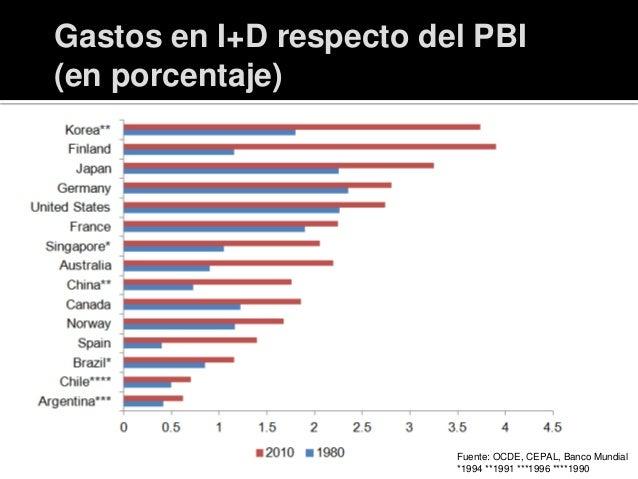 Gastos en I+D respecto del PBI (en porcentaje) Fuente: OCDE, CEPAL, Banco Mundial *1994 **1991 ***1996 ****1990