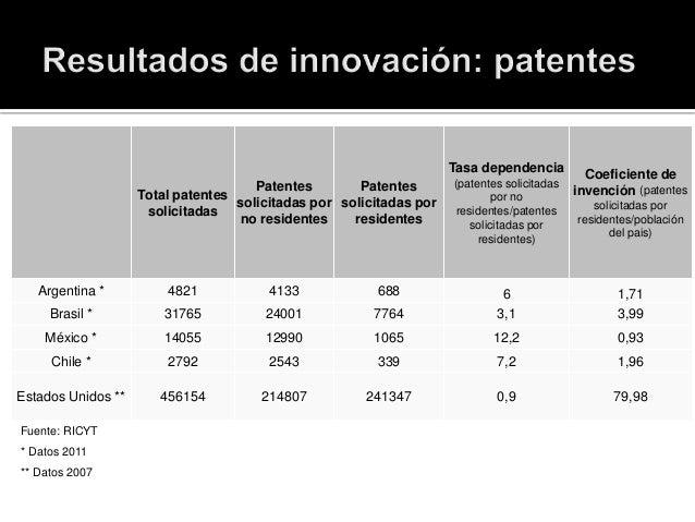 Total patentes solicitadas Patentes solicitadas por no residentes Patentes solicitadas por residentes Tasa dependencia (pa...