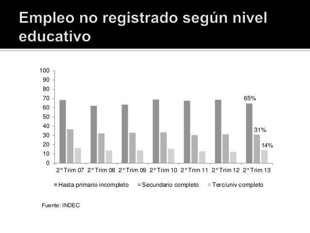 Fuente: INDEC 65% 31% 14% 0 10 20 30 40 50 60 70 80 90 100 2° Trim 07 2° Trim 08 2° Trim 09 2° Trim 10 2° Trim 11 2° Trim ...