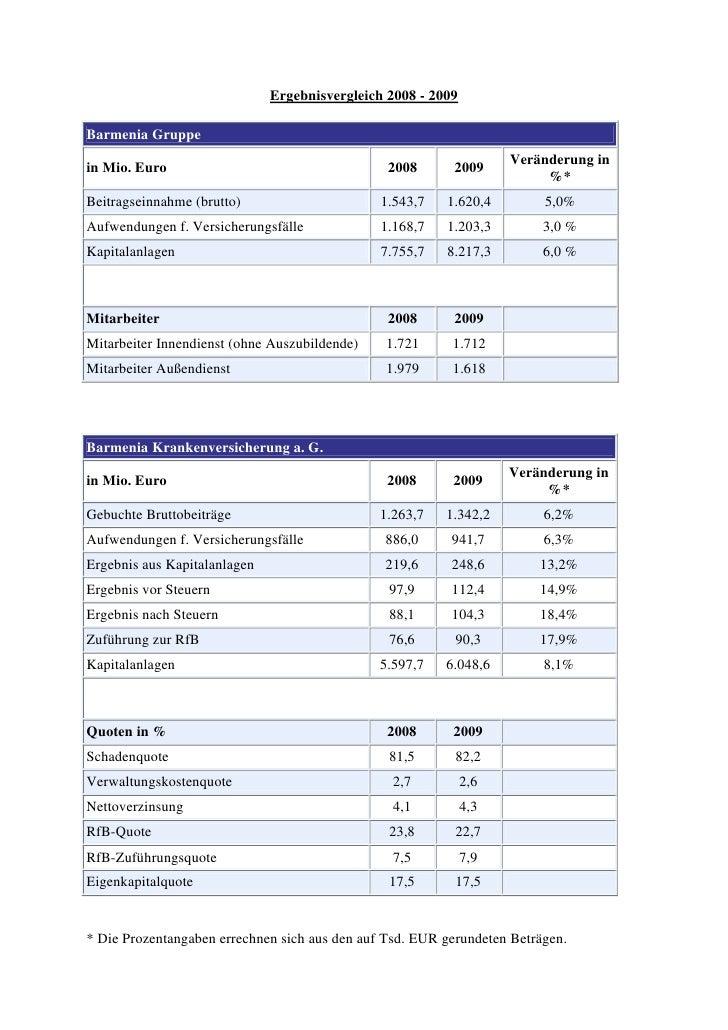 Ergebnisvergleich 2008 - 2009Barmenia Gruppe                                                                    Veränderun...