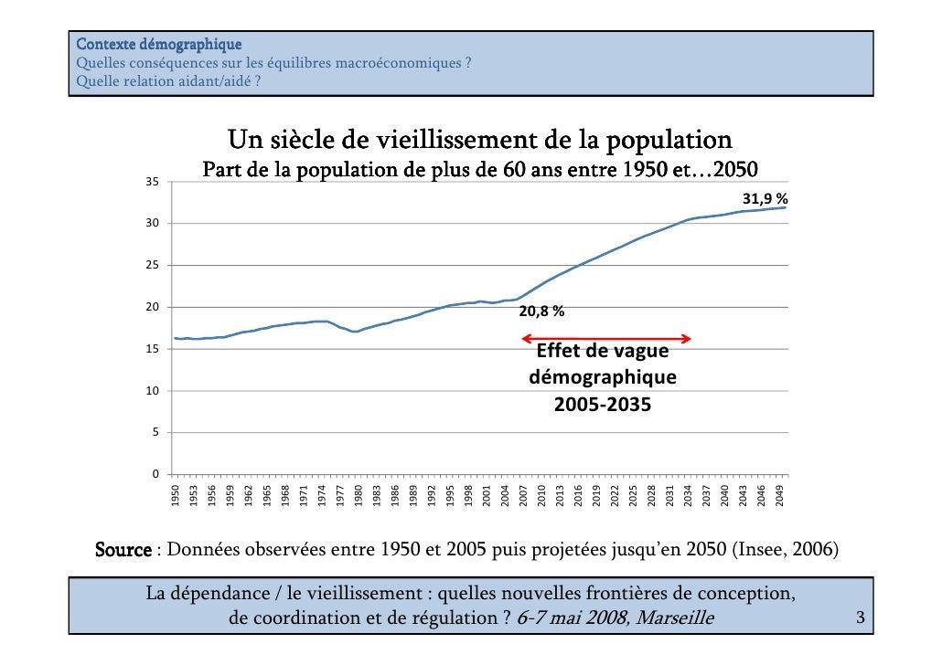 Vieillissement et dépendance : quels enjeux économiques ? Slide 3