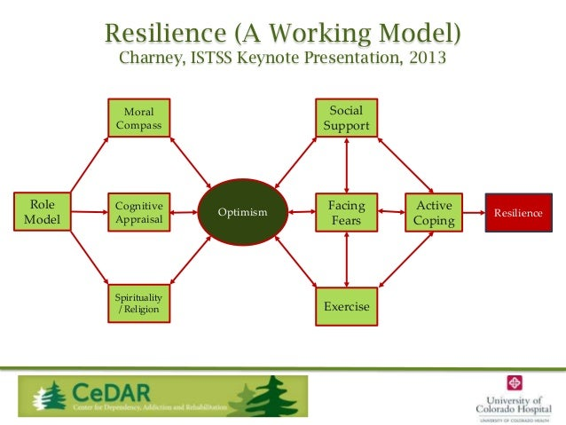 Resilience (A Working Model) Charney, ISTSS Keynote Presentation, 2013 Social Support  Moral Compass  Role Model  Cognitiv...