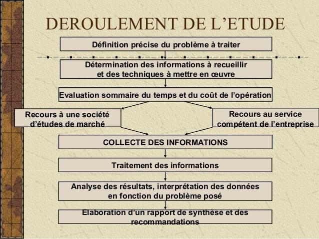 DEROULEMENT DE L'ETUDEDéfinition précise du problème à traiterDétermination des informations à recueilliret des techniques...