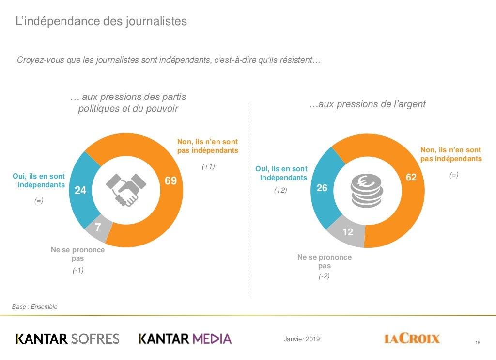 Janvier 2019 24 69 7 L'indépendance des journalistes 18 Croyez-vous que les journalistes sont indépendants, c'est-à-dire q...