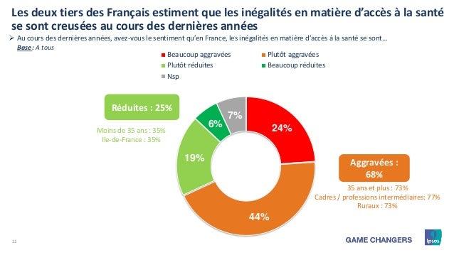 11 24% 44% 19% 6% 7% Beaucoup aggravées Plutôt aggravées Plutôt réduites Beaucoup réduites Nsp Réduites : 25% Les deux tie...