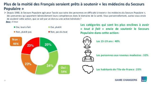 13 20% 34% 23% 23% Oui, tout à fait Oui, plutôt Non, plutôt pas Non, pas du tout Plus de la moitié des Français seraient p...