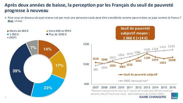 3 14% 17% 23% 39% 7% Moins de 800 € Entre 800 et 999 € 1 000 € Plus de 1000 € (NSP) Après deux années de baisse, la percep...
