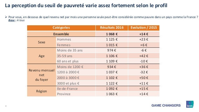 4 La perception du seuil de pauvreté varie assez fortement selon le profil Base : A tous  Pour vous, en dessous de quel r...