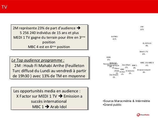 TV2M représente 23% de part d'audience 5 256 240 individus de 15 ans et plusMEDI 1 TV gagne du terrain pour être en 3èmep...