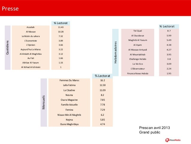 Presse% LectoratAssabah 11.43Al Massae 10.28Le Matin du sahara 7.32LEconomiste 3.89LOpinion 3.66Aujourdhui Le Maroc 3.22Al...