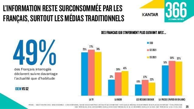 L'INFORMATIONRESTESURCONSOMMÉEPARLES FRANÇAIS,SURTOUTLESMÉDIASTRADITIONNELS 25 73% 27% 19% 51% 77% 39% 27% 59% 74% 41% 22%...
