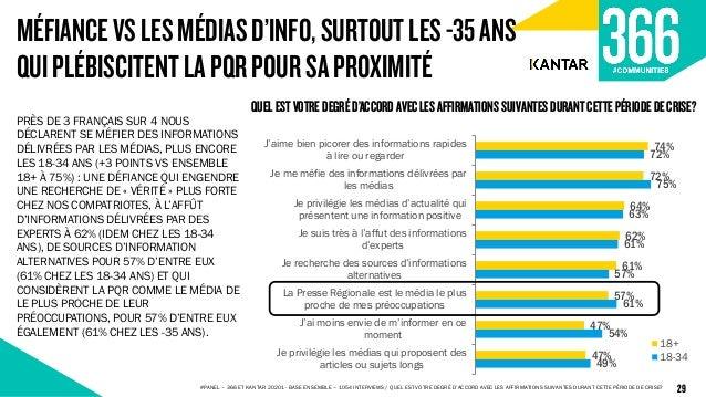 74% 72% 64% 62% 61% 57% 47% 47% 72% 75% 63% 61% 57% 61% 54% 49% J'aime bien picorer des informations rapides à lire ou reg...