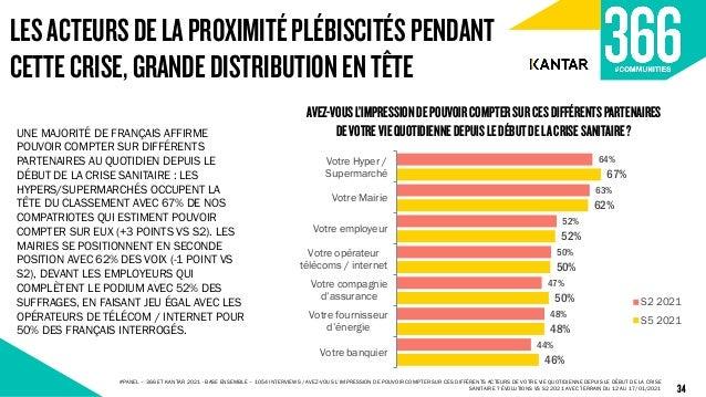 64% 63% 52% 50% 47% 48% 44% 67% 62% 52% 50% 50% 48% 46% Votre Hyper / Supermarché Votre Mairie Votre employeur Votre opéra...