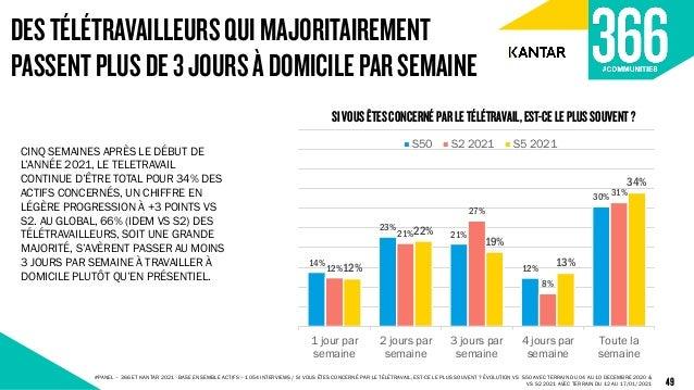 DESTÉLÉTRAVAILLEURSQUIMAJORITAIREMENT PASSENTPLUSDE3JOURSÀDOMICILEPARSEMAINE 49 14% 23% 21% 12% 30% 12% 21% 27% 8% 31% 12%...