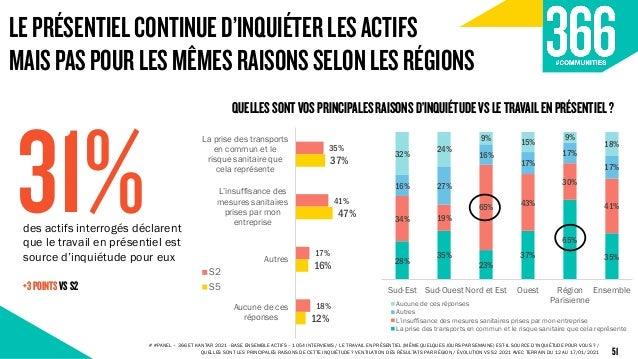 35% 41% 17% 18% 37% 47% 16% 12% La prise des transports en commun et le risque sanitaire que cela représente L'insuffisanc...