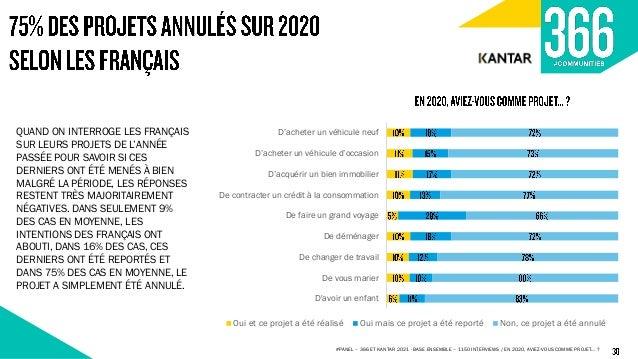 #PANEL – 366 ET KANTAR 2021 - BASE ENSEMBLE – 1150 INTERVIEWS / DEPUIS LE DÉBUT DE CETTE CRISE SANITAIRE, AVEZ-VOUS L'IMPR...