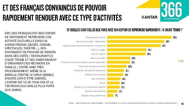 #PANEL – 366 ET KANTAR 2021 - BASE ENSEMBLE – 1150 INTERVIEWS / DEPUIS CETTE CRISE INÉDITE, AVEZ-VOUS L'IMPRESSION D'AGIR ...